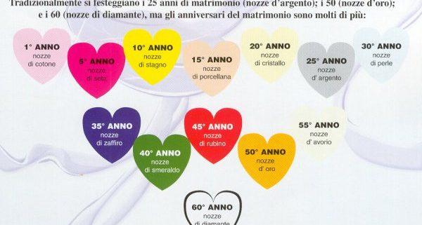 Anniversari Di Matrimonio Tabella Dei Vari Nomi Frasi Aforismi E